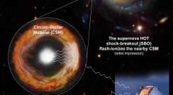 Circum-stellar shell